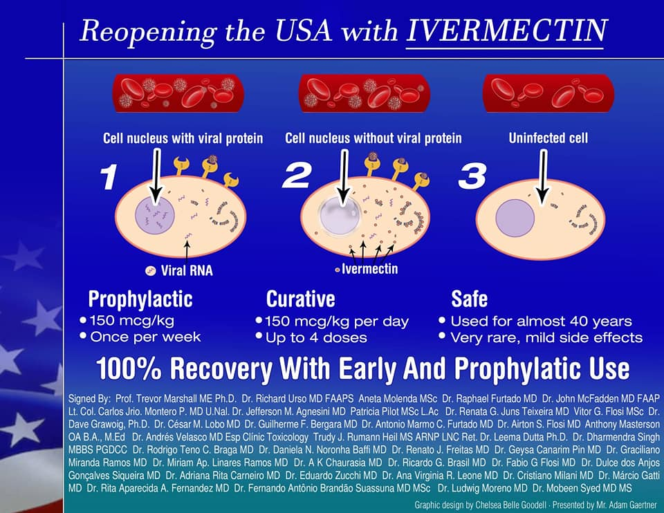 Ivermectin For Prophylactic Covid19