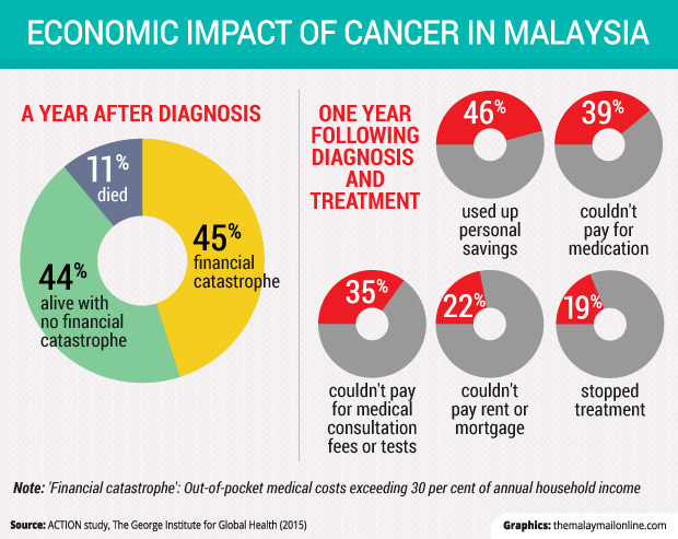Cancer Problem In Malaysia